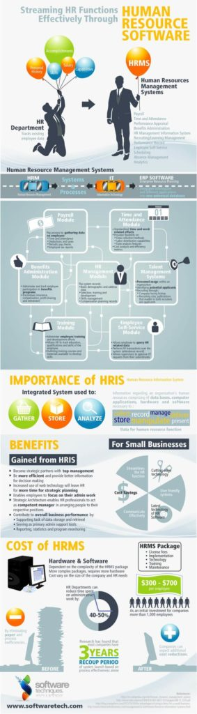 Streaming HR Functions Effectively Through Human Resource Software