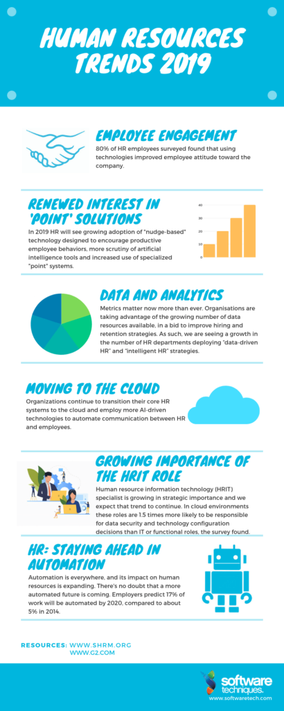 Human Resources Technology Trends 2019